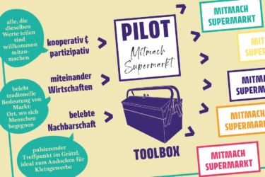 Zusage für Pilot Mitmach Supermarkt